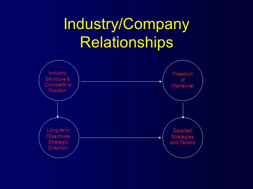 Industry/Company Relationships