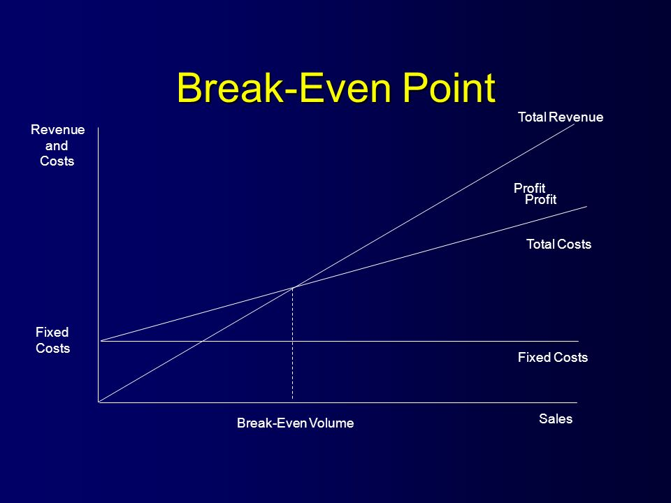 Break-Even Point Total Revenue Revenue and Costs Profit Profit