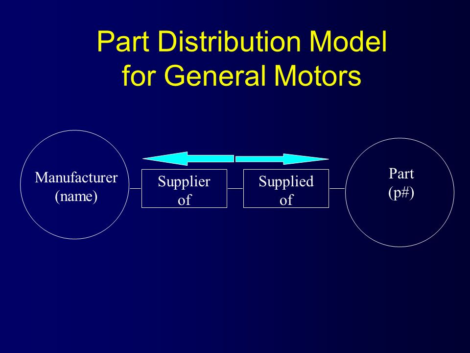 Part Distribution Model for General Motors