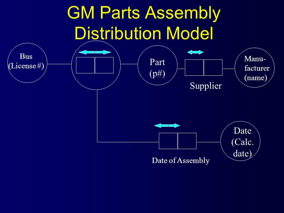 GM Parts Assembly Distribution Model