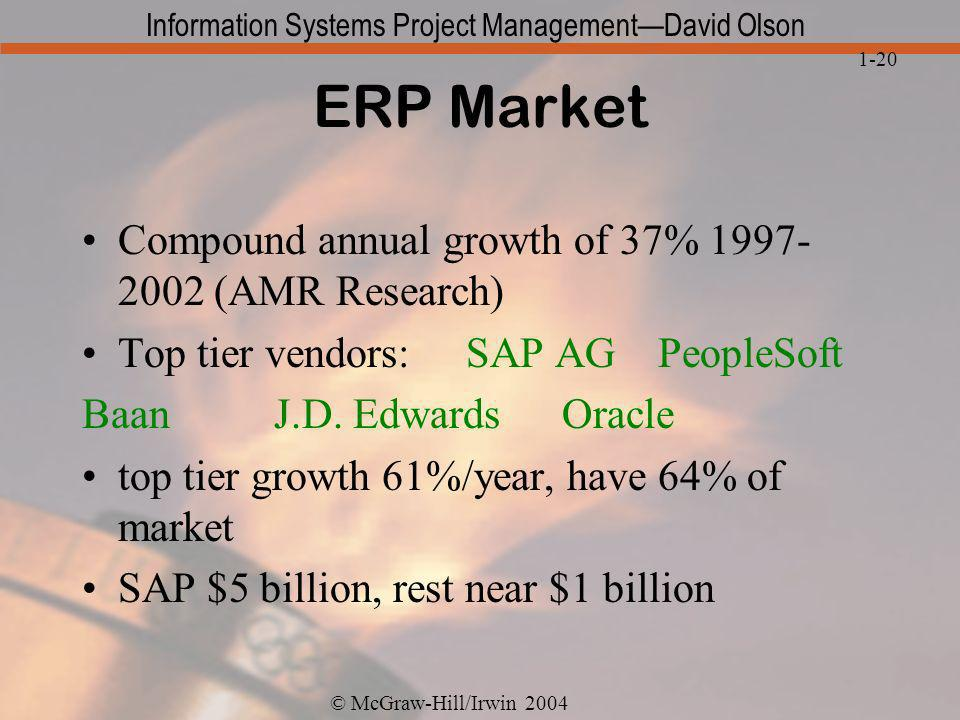 ERP Market Compound annual growth of 37% 1997-2002 (AMR Research)