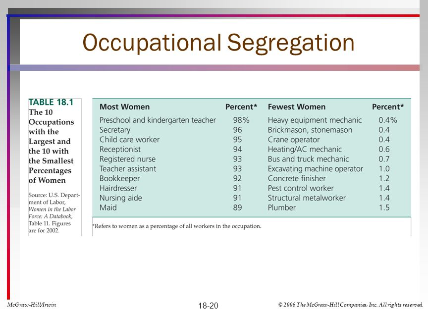 Occupational Segregation
