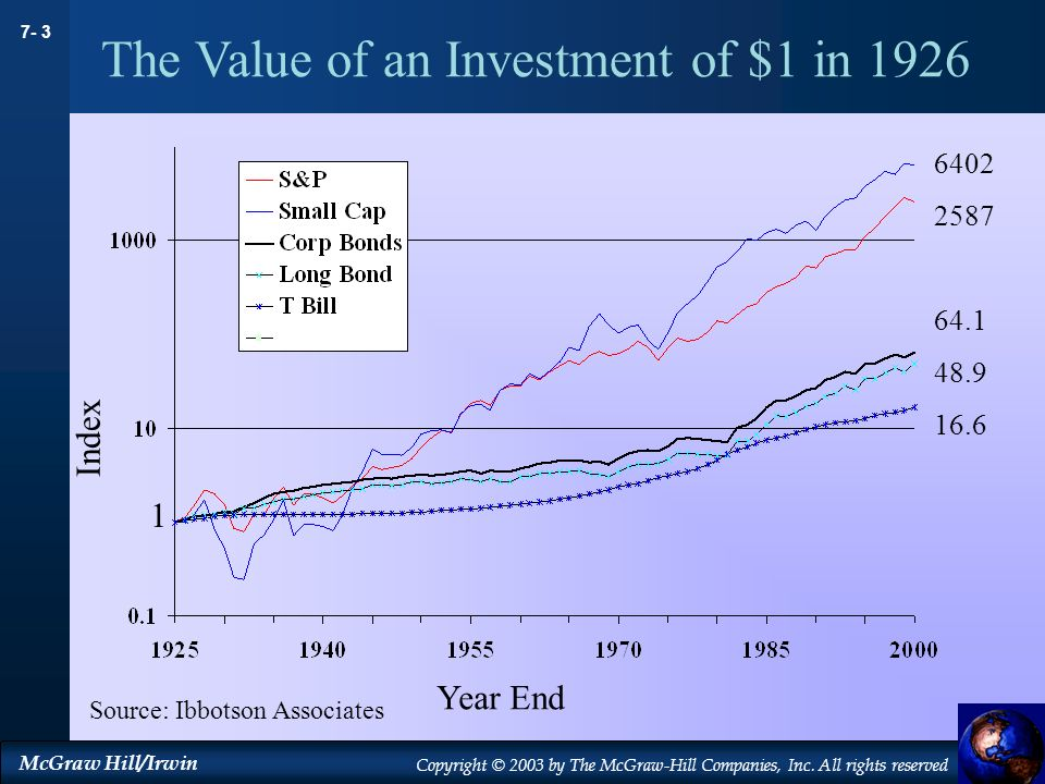 The Value of an Investment of $1 in 1926