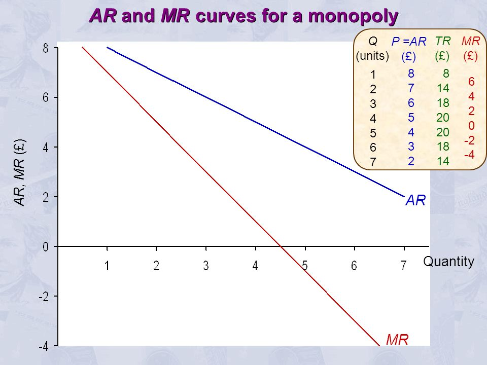 AR and MR curves for a monopoly