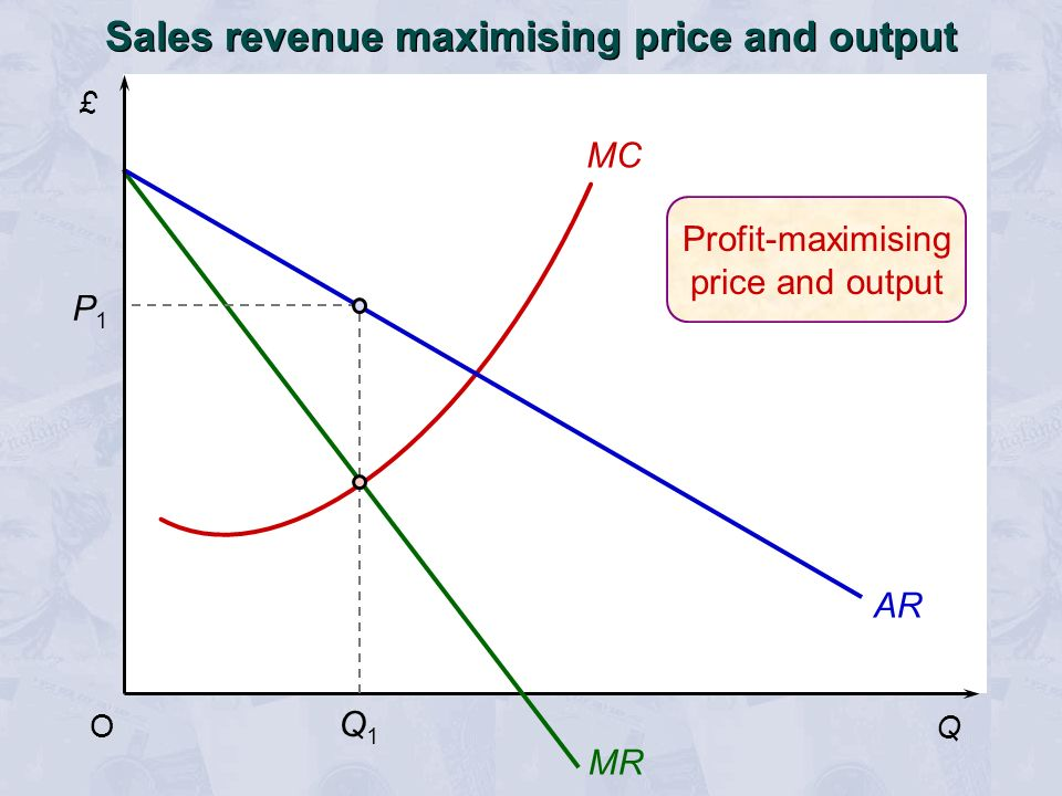 Sales revenue maximising price and output