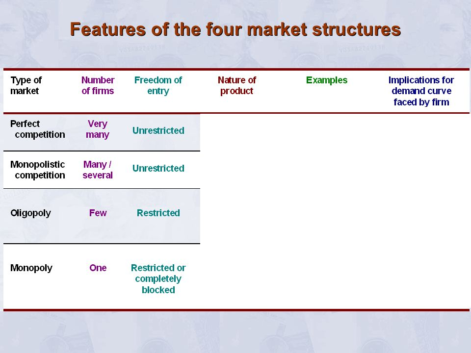 Features of the four market structures