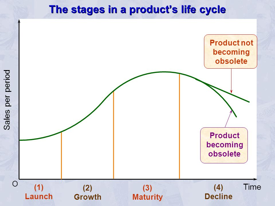 The stages in a product's life cycle
