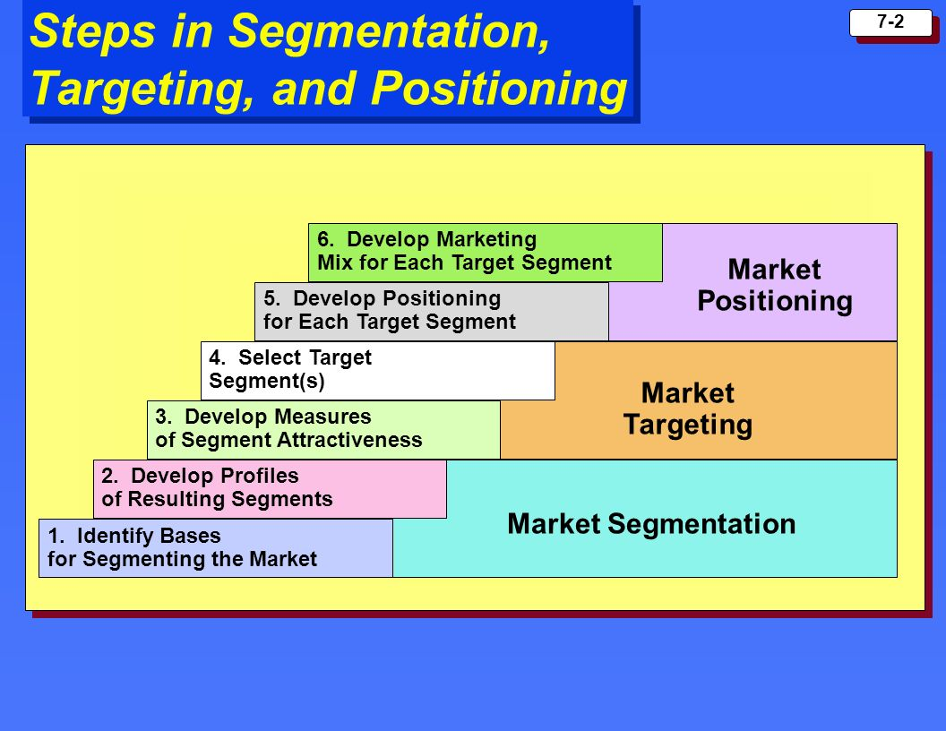 market segmentation and positioning of offering Solid waste management market segmentation, waste disposal, market positioning, marketing mix solutions are now available from infiniti research.