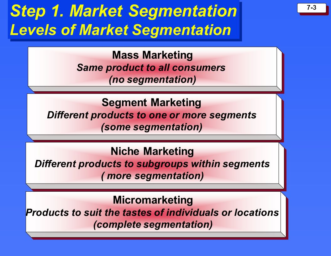 p5 market segments pp P5- explain how and why groups of customers are targeted for selected products   choosing their target group, they segment the market in the following way.