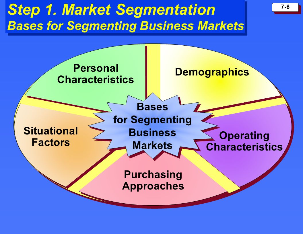 Step 1. Market Segmentation Bases for Segmenting Business Markets