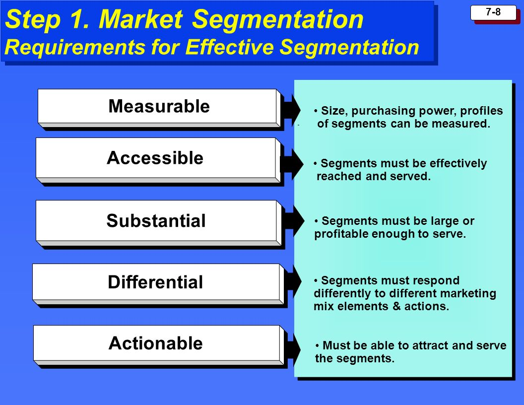 Step 1. Market Segmentation Requirements for Effective Segmentation