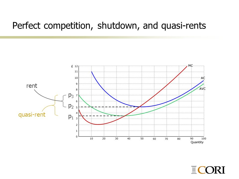 Perfect competition, shutdown, and quasi-rents