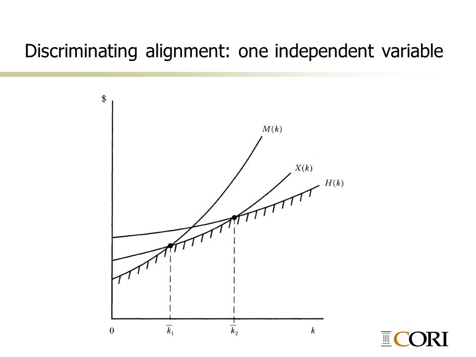 Discriminating alignment: one independent variable