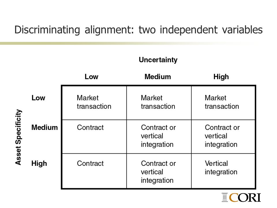Discriminating alignment: two independent variables