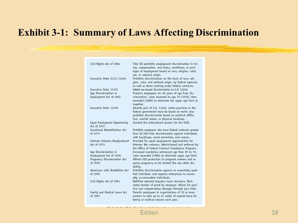 Exhibit 3-1: Summary of Laws Affecting Discrimination