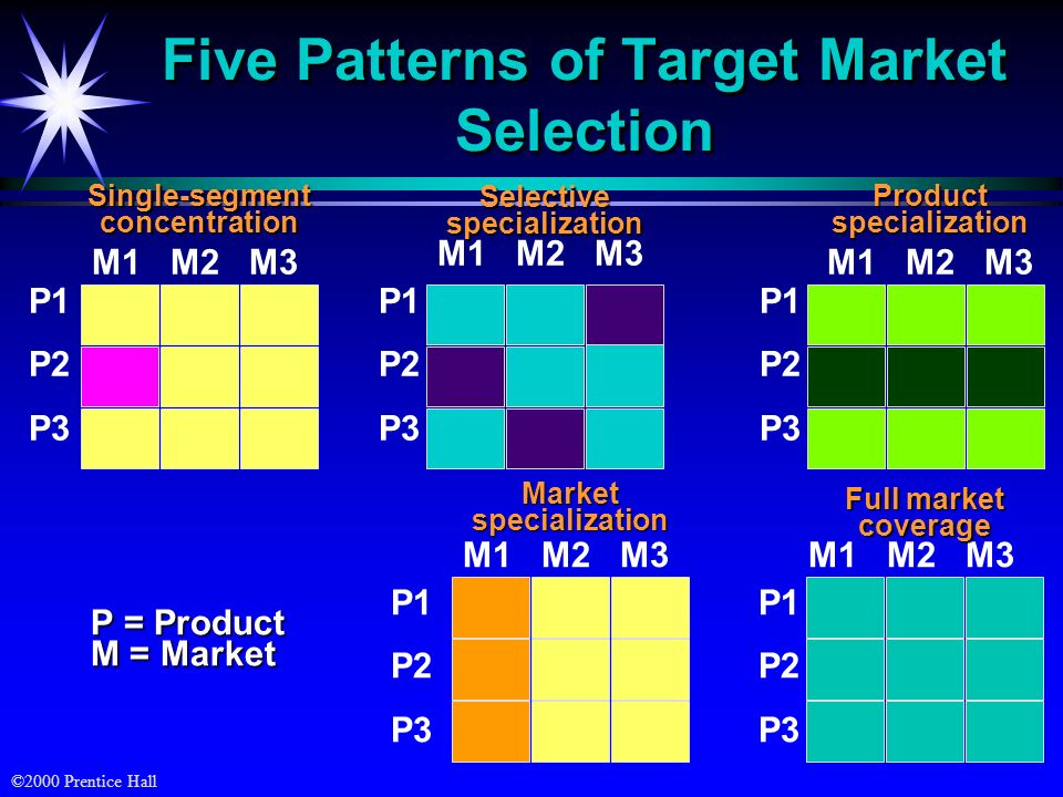 Five Patterns of Target Market Selection