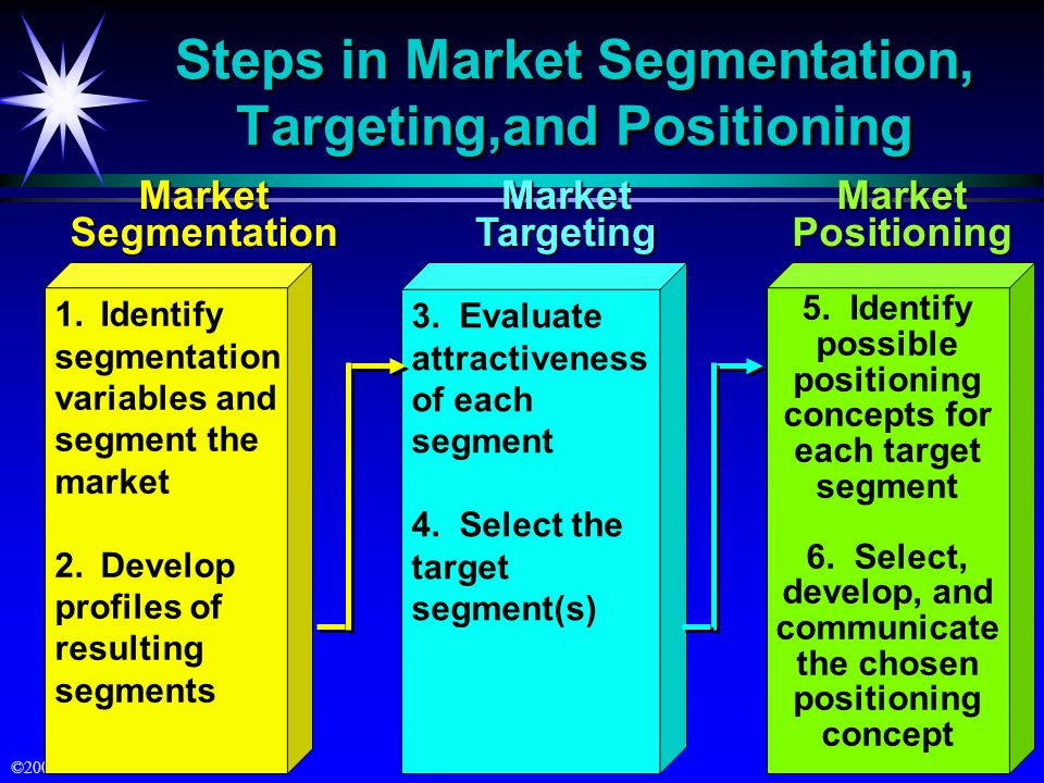 Steps in Market Segmentation, Targeting,and Positioning