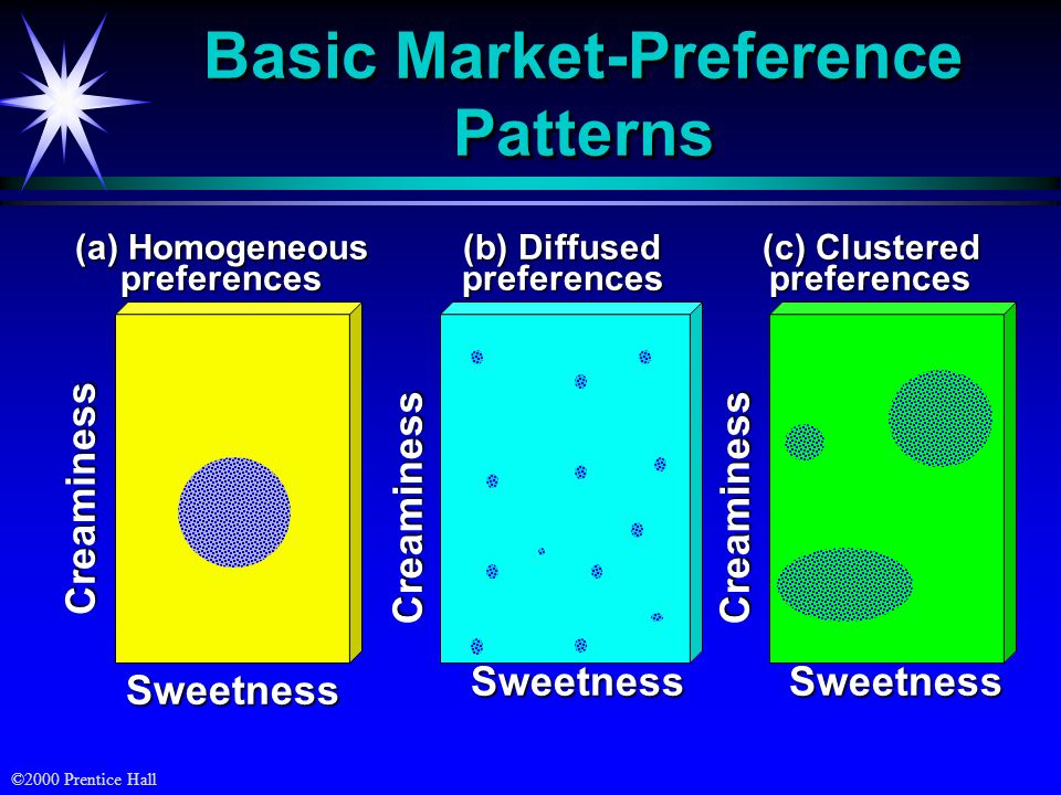Basic Market-Preference Patterns