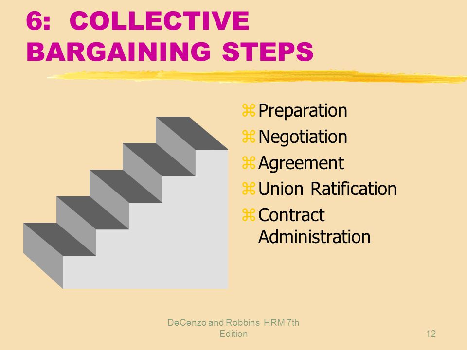 6: COLLECTIVE BARGAINING STEPS