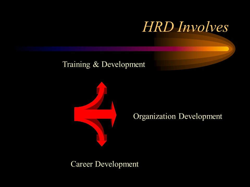 HRD Involves Training & Development Organization Development