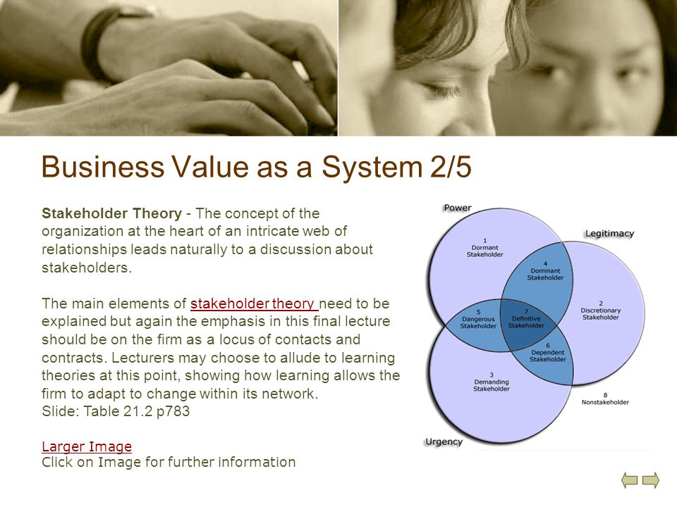 Business Value as a System 2/5