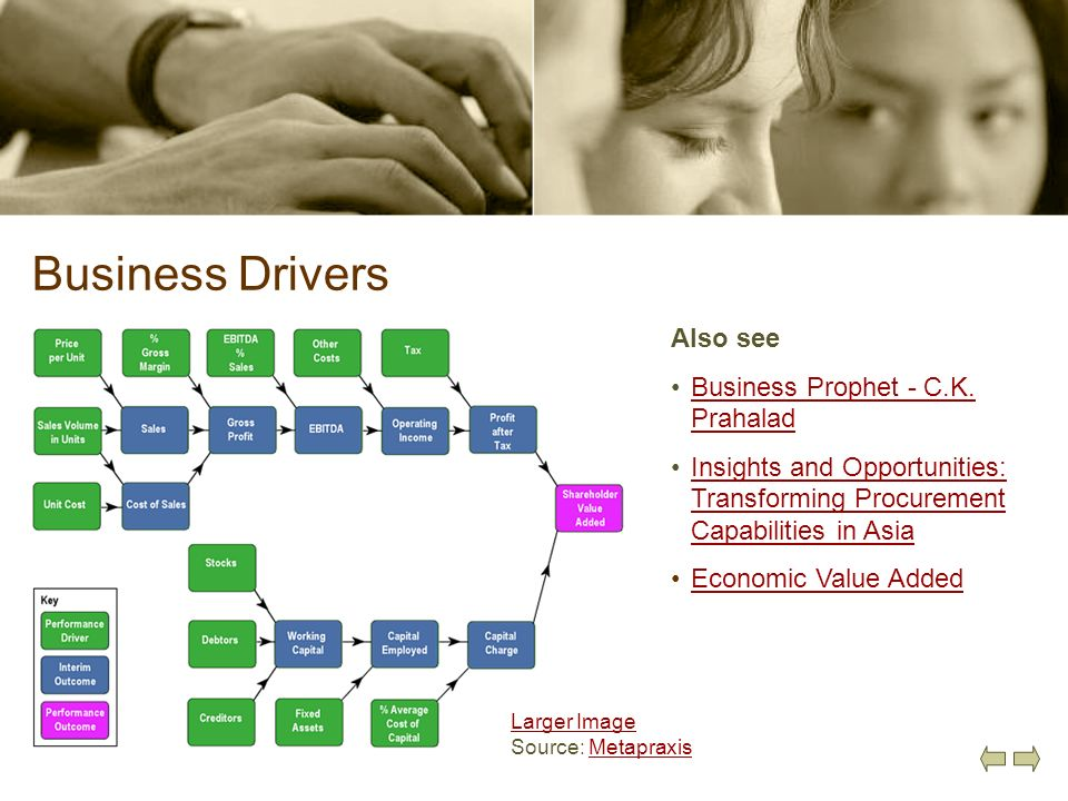 Business Drivers Also see Business Prophet - C.K. Prahalad
