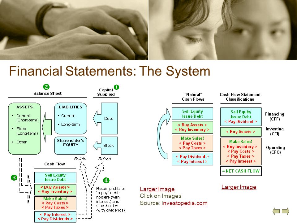 Financial Statements: The System
