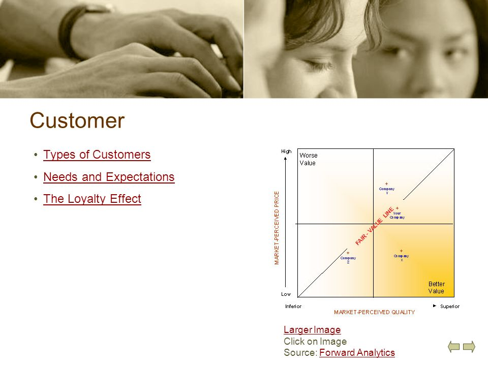 Customer Types of Customers Needs and Expectations The Loyalty Effect