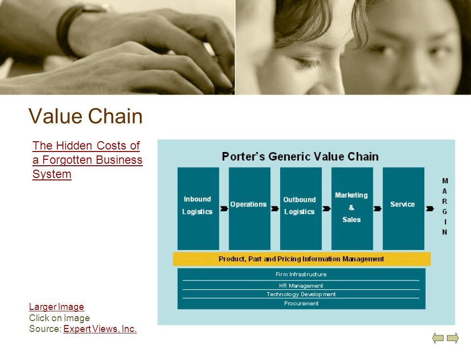 Value Chain The Hidden Costs of a Forgotten Business System