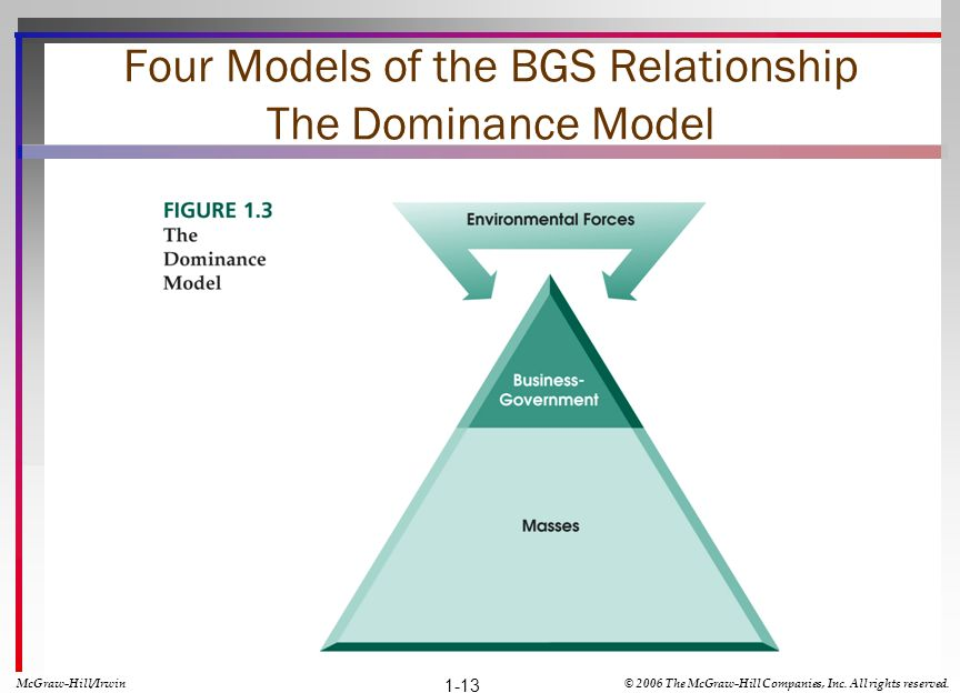 Four Models of the BGS Relationship The Dominance Model