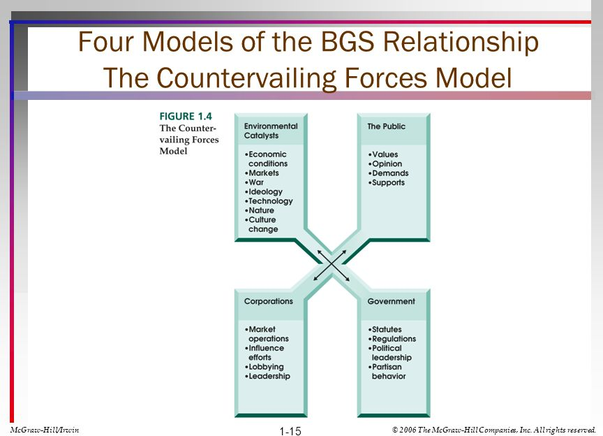 Four Models of the BGS Relationship The Countervailing Forces Model
