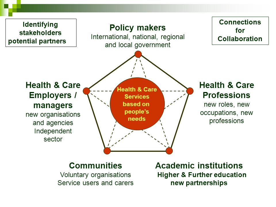 the various government roles in health The cno's office provides expert policy input and direction to support government priorities and to optimise public investment in the health system.