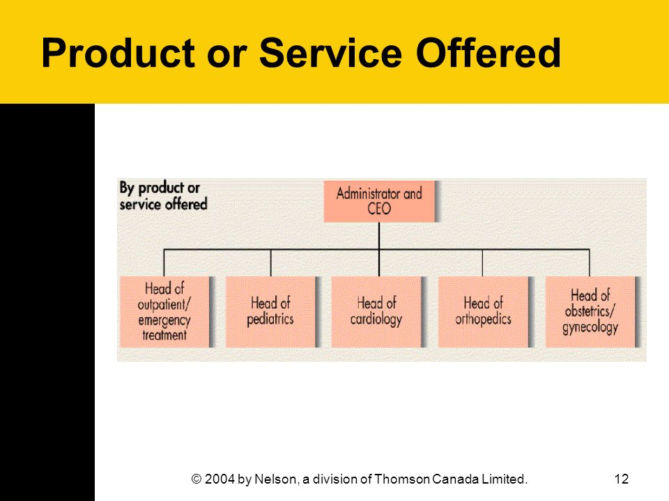 Product or Service Offered