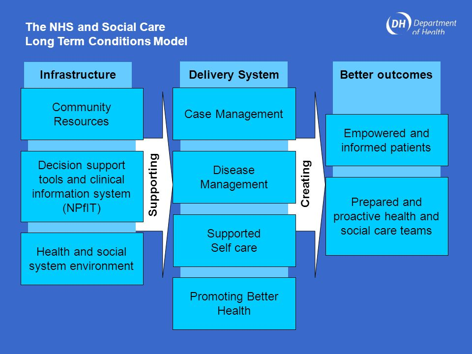 management of a long term condition Managing long term health conditions  to effectively manage long term conditions we must improve self-management of our health this in turn will minimise the .
