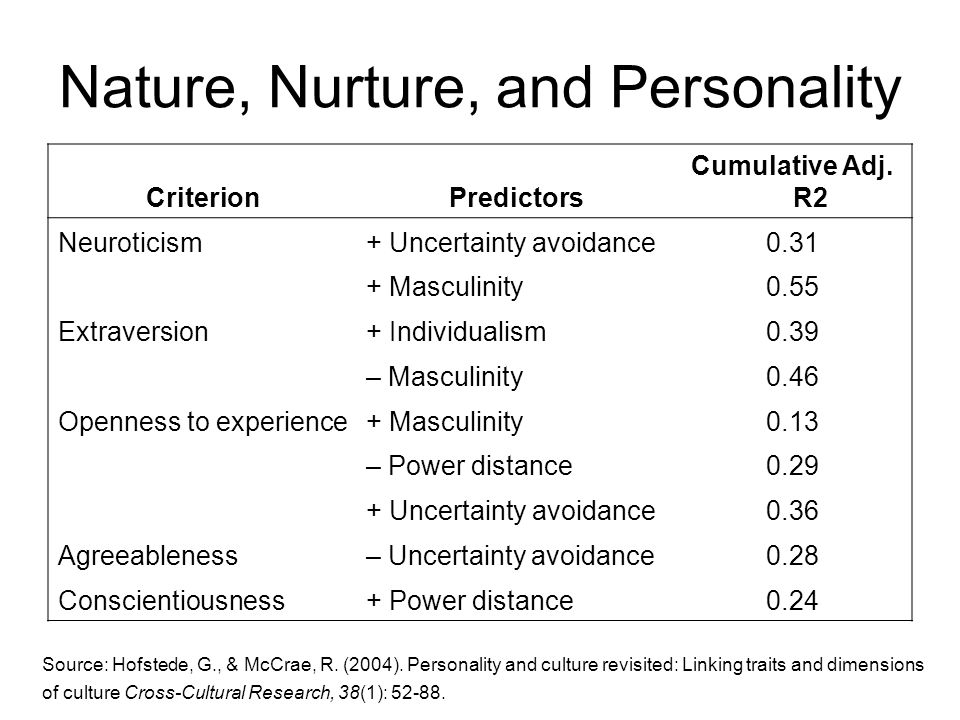 Personality Traits: Nature or Nurture