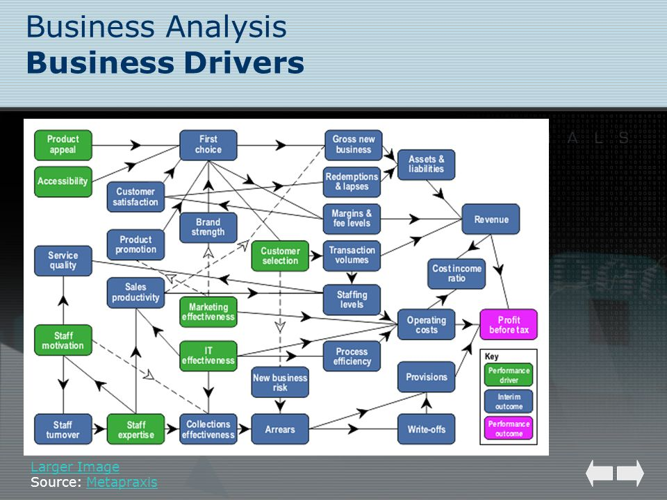 Business Analysis Business Drivers