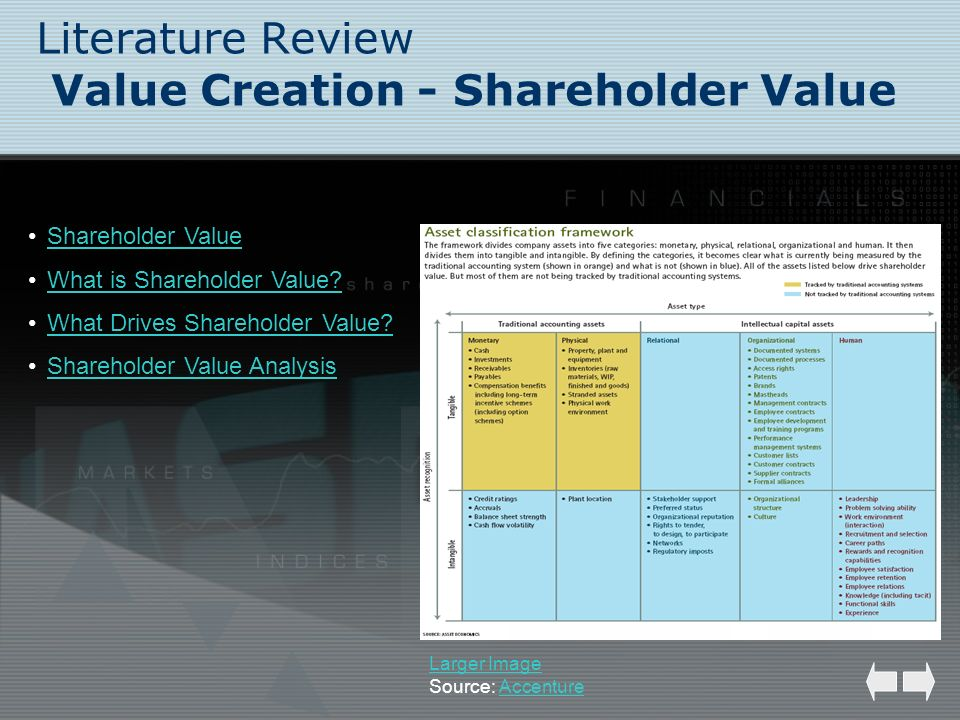 Literature Review Value Creation - Shareholder Value