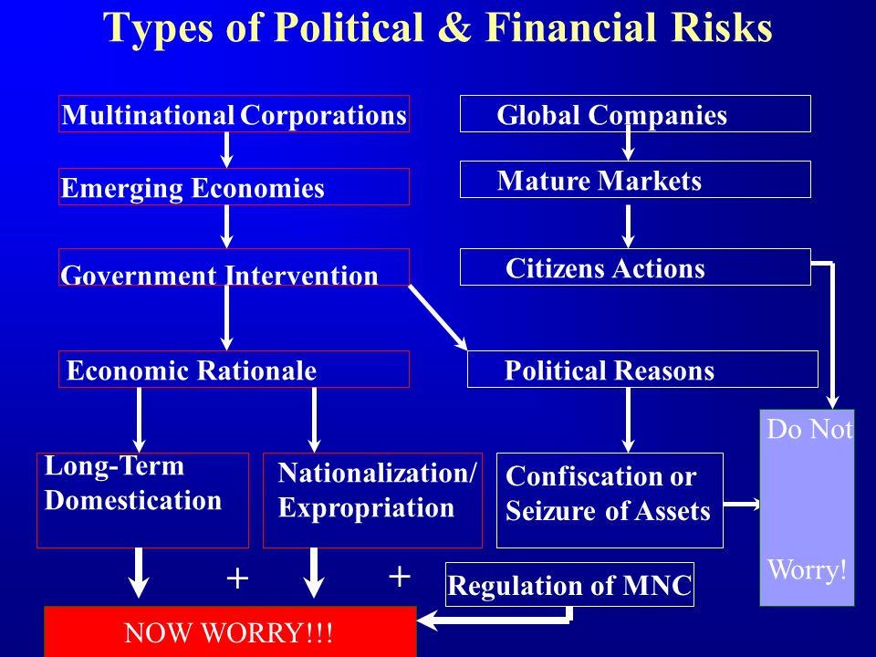 Types of Political & Financial Risks