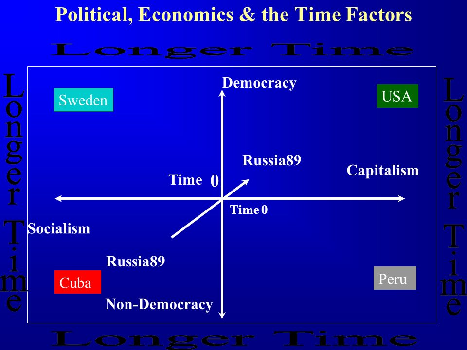 Political, Economics & the Time Factors