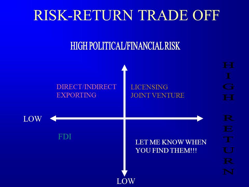 HIGH POLITICAL/FINANCIAL RISK