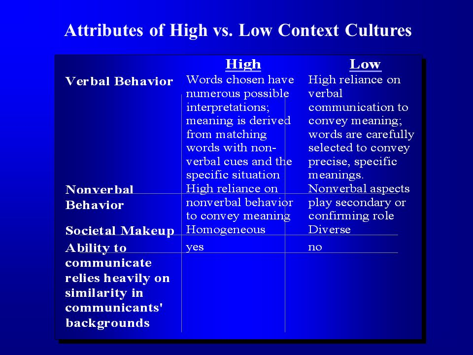 Attributes of High vs. Low Context Cultures