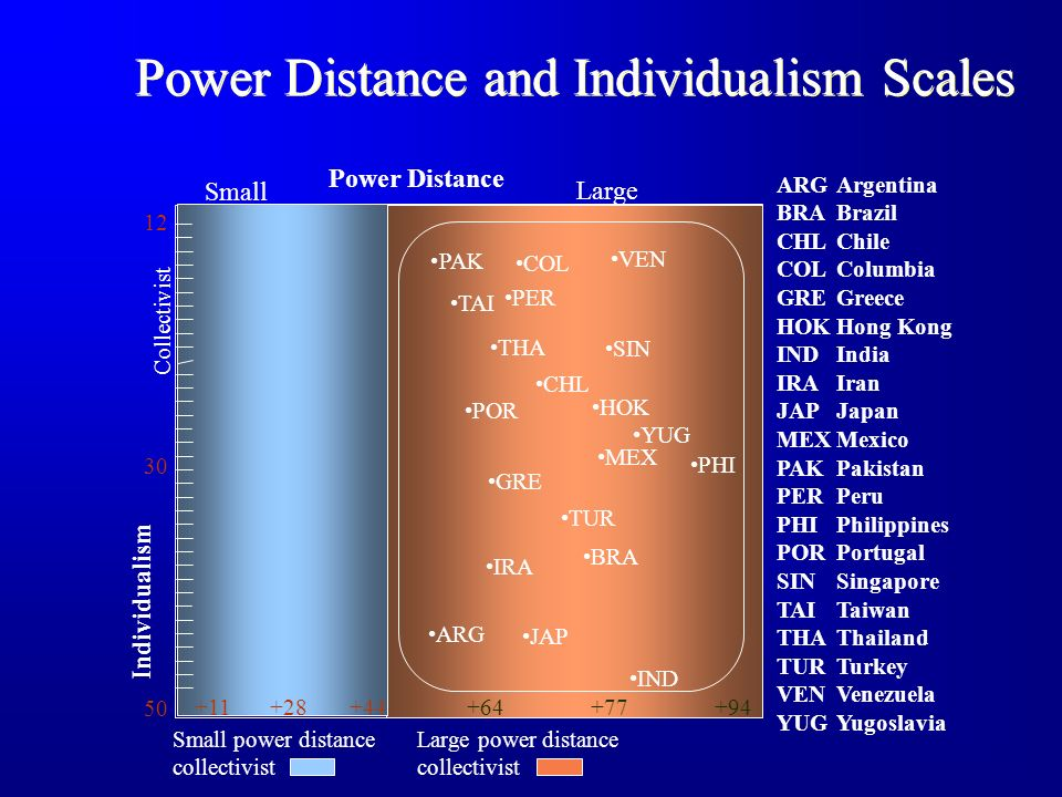 singapore power distance Singapore is scored really on the power distance index low power distance in a low power distance culture superiors treat subordinates with respect and do not.