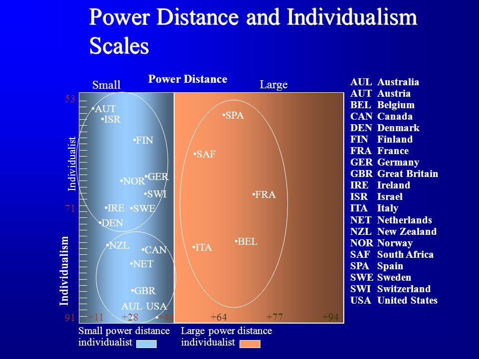 Power Distance and Individualism Scales