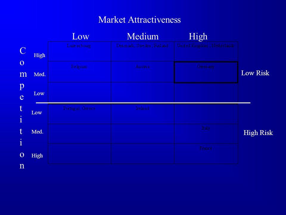 Market Attractiveness