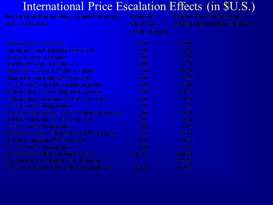 International Price Escalation Effects (in $U.S.)
