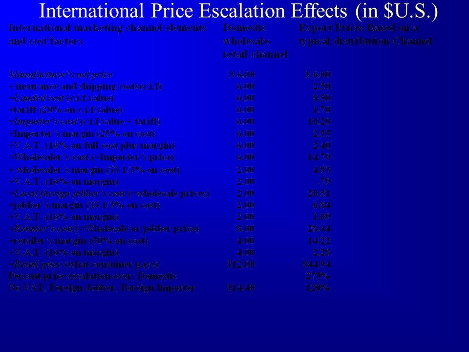 International Price Escalation Effects (in $U.S.)