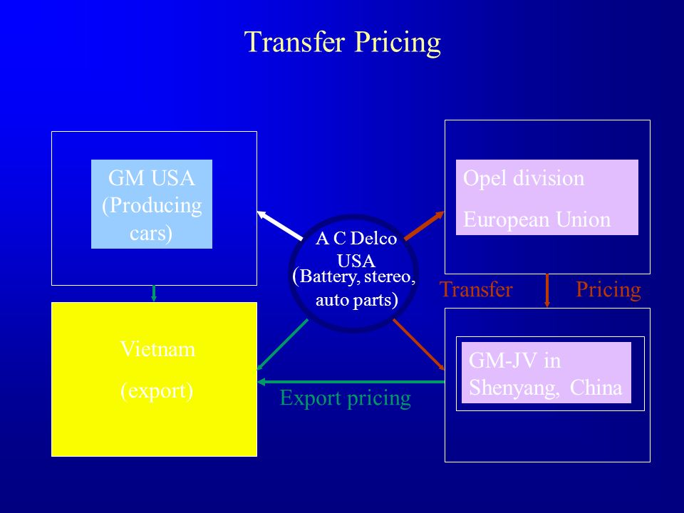 Transfer Pricing GM USA (Producing cars) Opel division European Union
