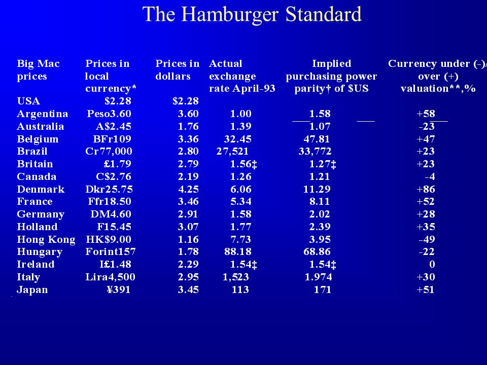 The Hamburger Standard