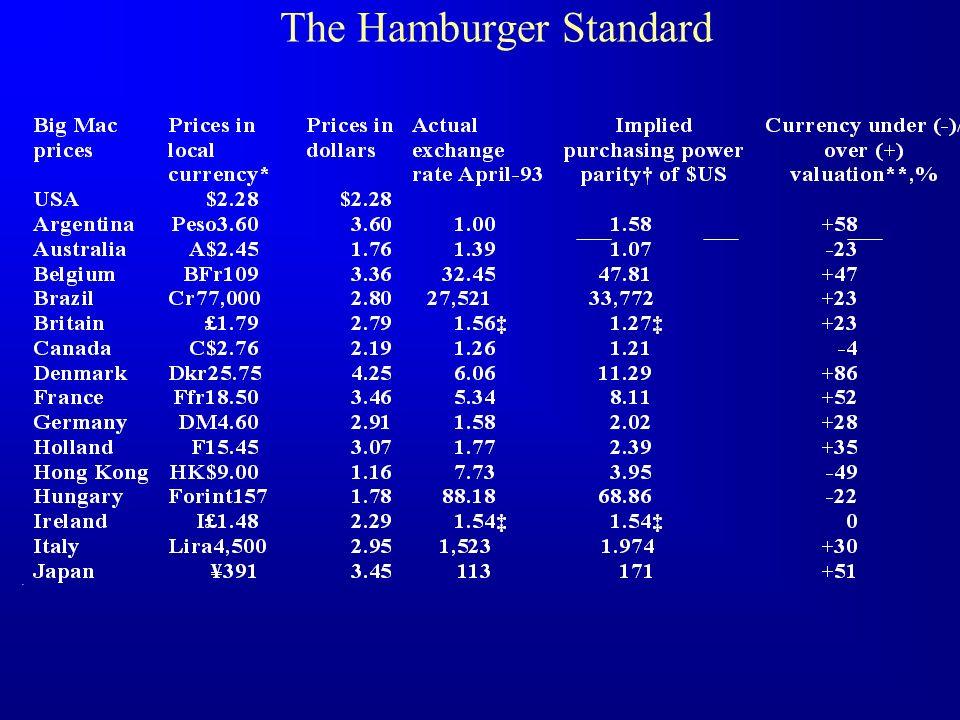 The Hamburger Standard