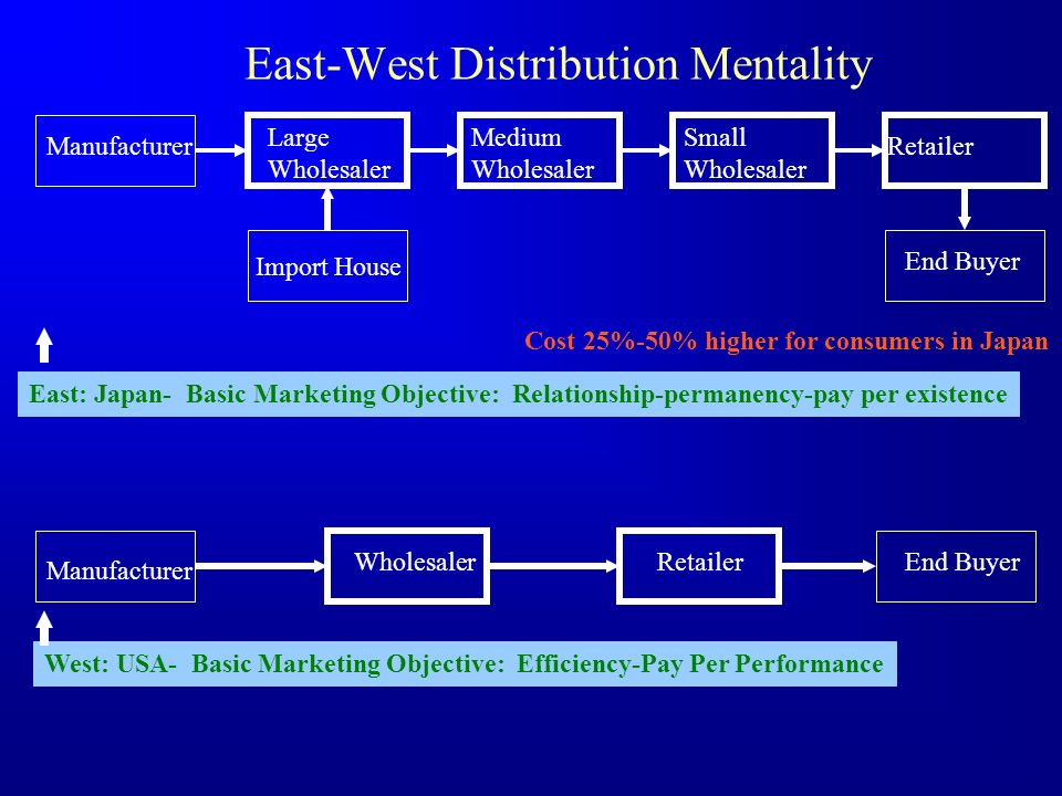 Differences Between Wholesalers, Distributors and Retailers